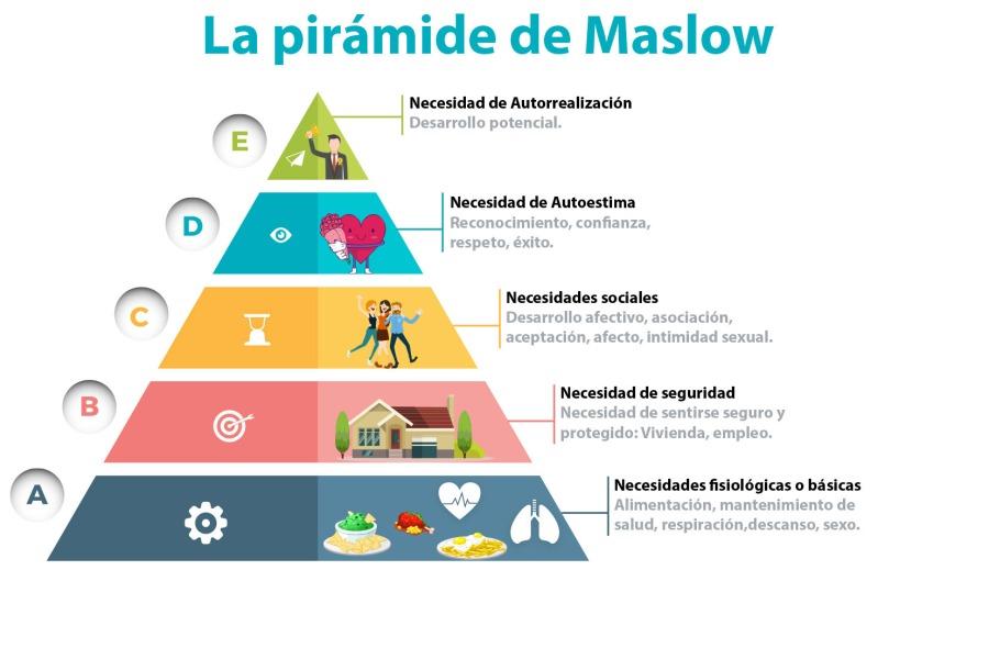 maslow y comunicación