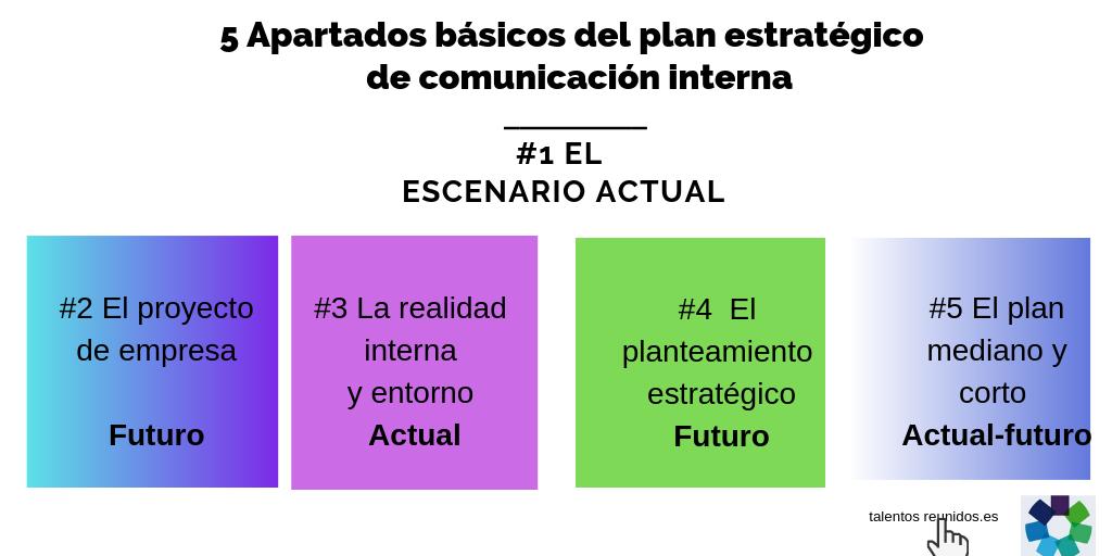 Apartados básicos del plan estratégico CI