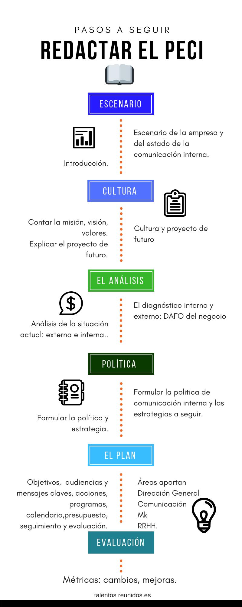 CÓMO REDACTAR EL PLAN ESTRATÉGICO DE COMUNICACIÓN INTERNA